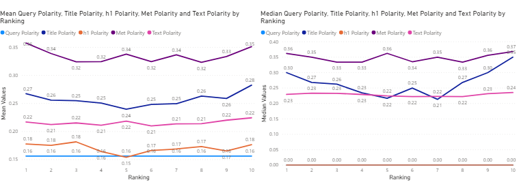 sentiment polarity values of search query