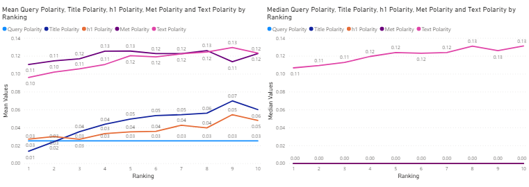 Technology Industry - mean (left) and median (right) sentiment polarity