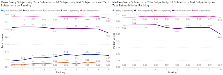 All industries - mean (left) and median (right) sentiment subjectivity