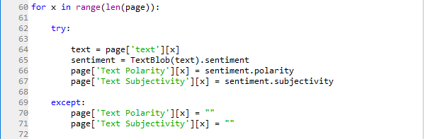 Page text sentiment polarity and subjectivity analysis using TextBlob