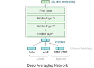 Graphic how the deep averaging network encoder trains the universal sentence encoder model