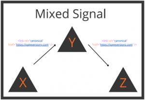 mixed signal