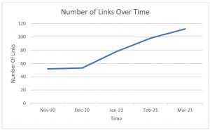 Link Building Velocity