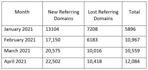 Investopedia Referring Domains Report