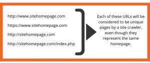 duplicate site examples